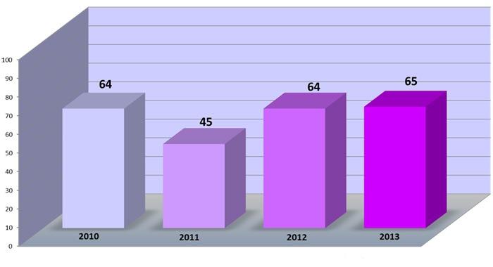 publicaciones2010-2013